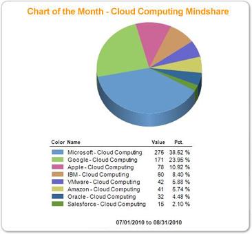chart_Cloud_Computing_Mindshare_august